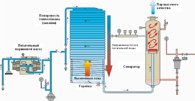 Промышленный парогенератор, сферы применения и принцип работы