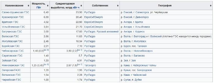 гэс россии список