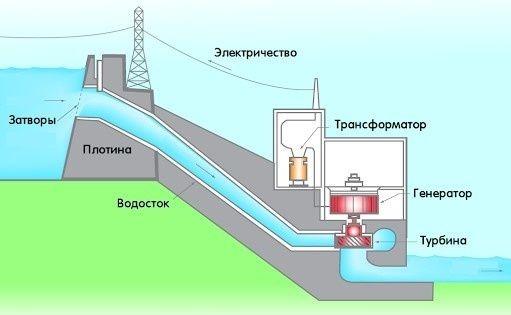гидрогенератор это