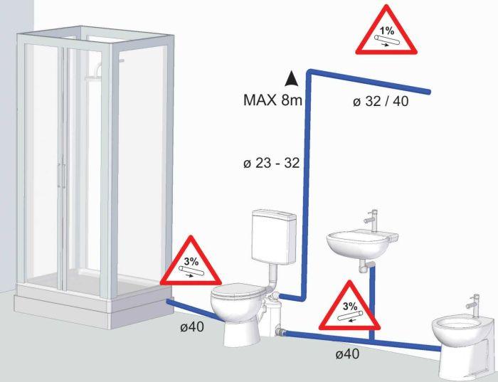 канализационная станция