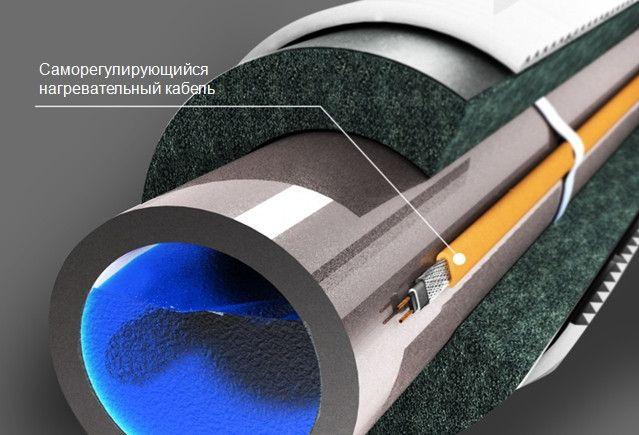 кабель нагревательный саморегулирующийся