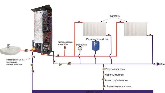 электрические котлы для отопления частного дома