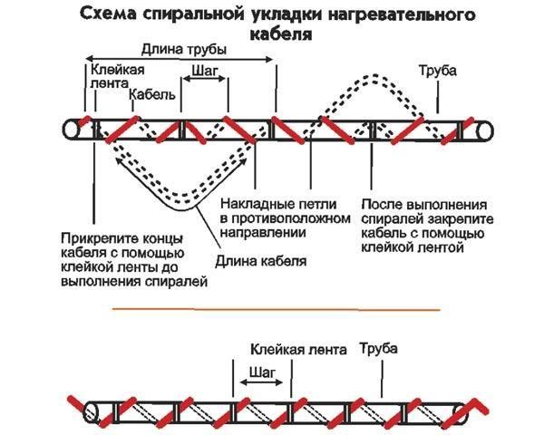 саморегулирующийся греющий кабель принцип работы и применение